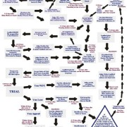Eviction, Unlawful Detainer Flow Chart